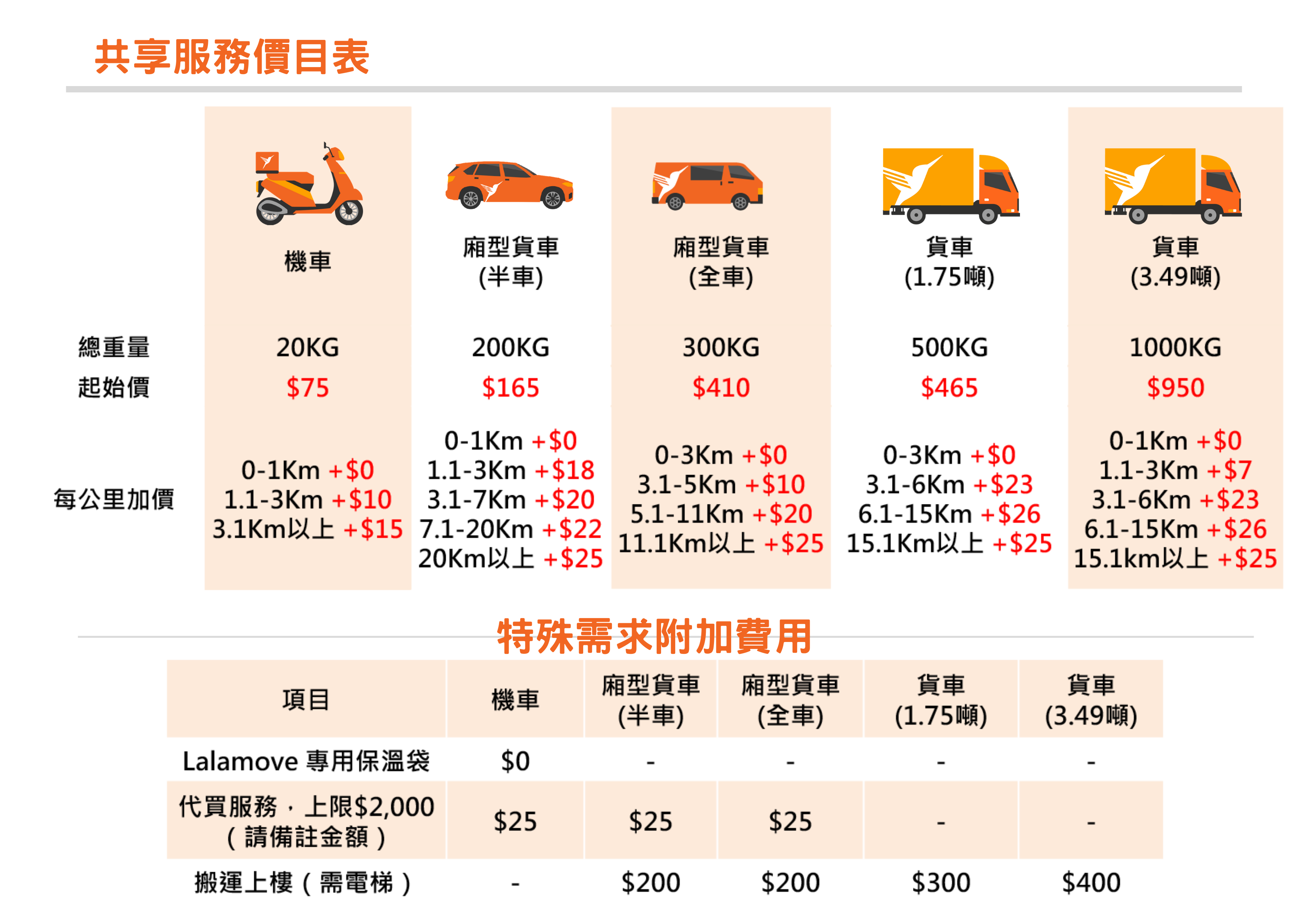 共享服務價目表