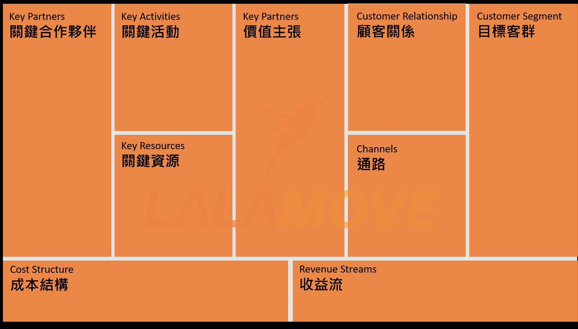 商業模式圖1