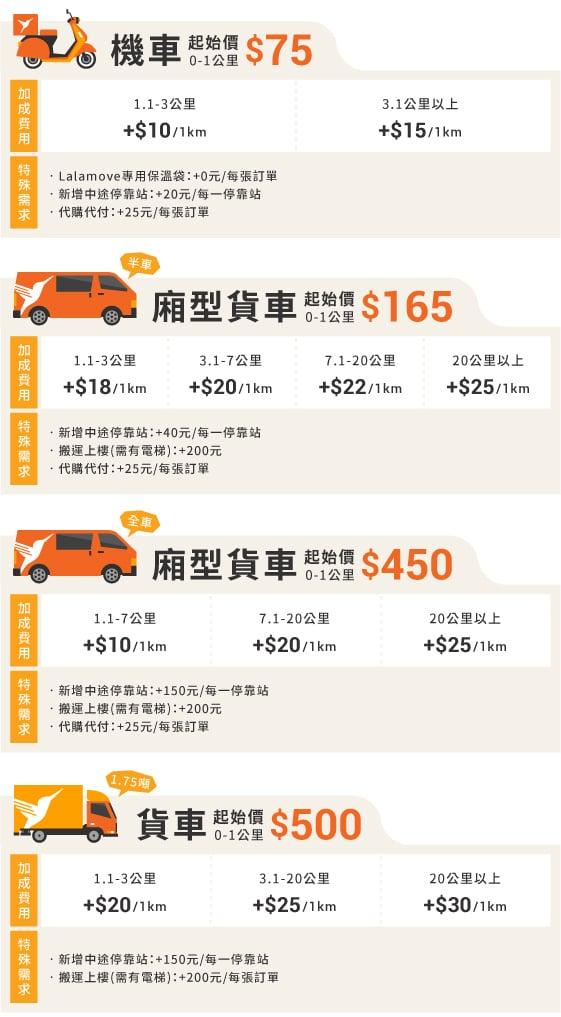 新網站的價格表(201911)_服務車種及里程數-B版本