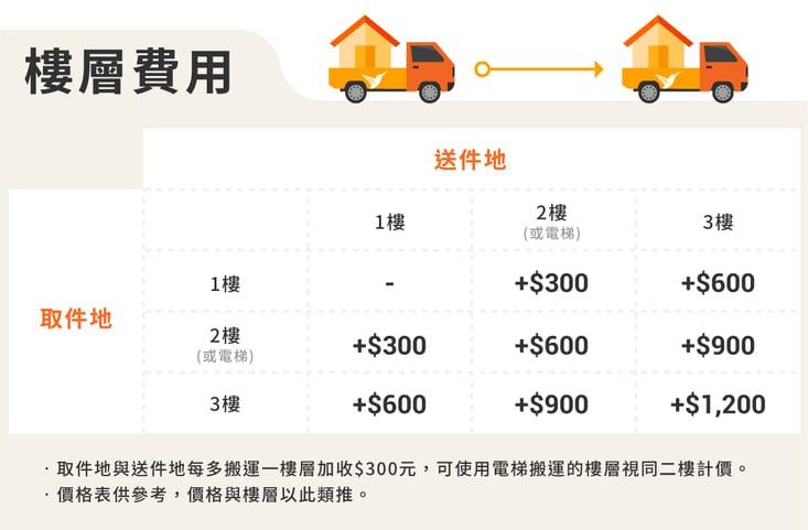 新網站的價格表(202002)_搬家費用-2