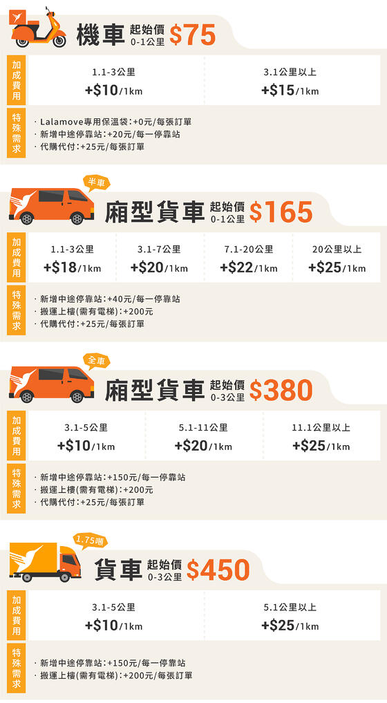 新網站的價格表(202002)_服務車種及里程數-B版本-2