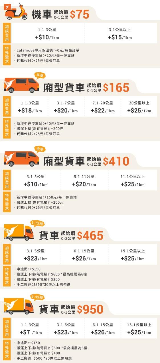 新網站的價格表(20210429)_服務車種及里程數-B版本-2