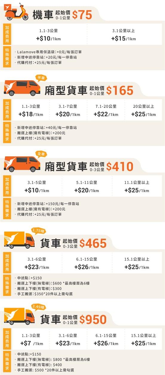 新網站的價格表(20210429)_服務車種及里程數-B版本