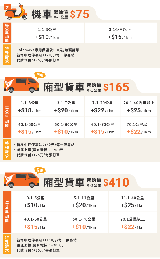 新網站的價格表(20210630)_服務車種及里程數(機車&廂型車)-1