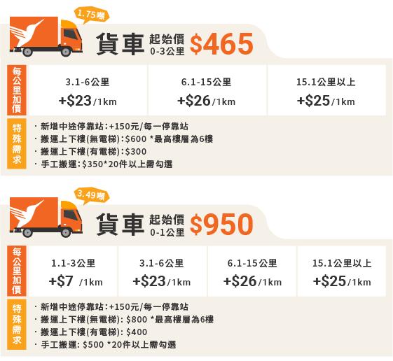 新網站的價格表(20210630)_服務車種及里程數(貨車)-1