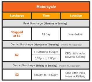 (Updated-August)VehicleSurchargeTable-Bikev3