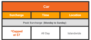 (Updated-August)VehicleSurchargeTable-CarV2