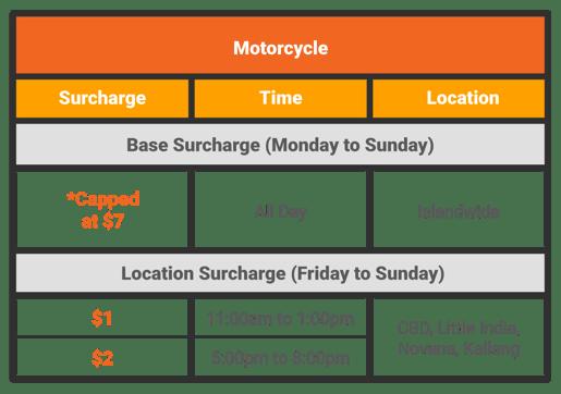 (Updated-V3)VehicleSurchargeTable-Bike (2)
