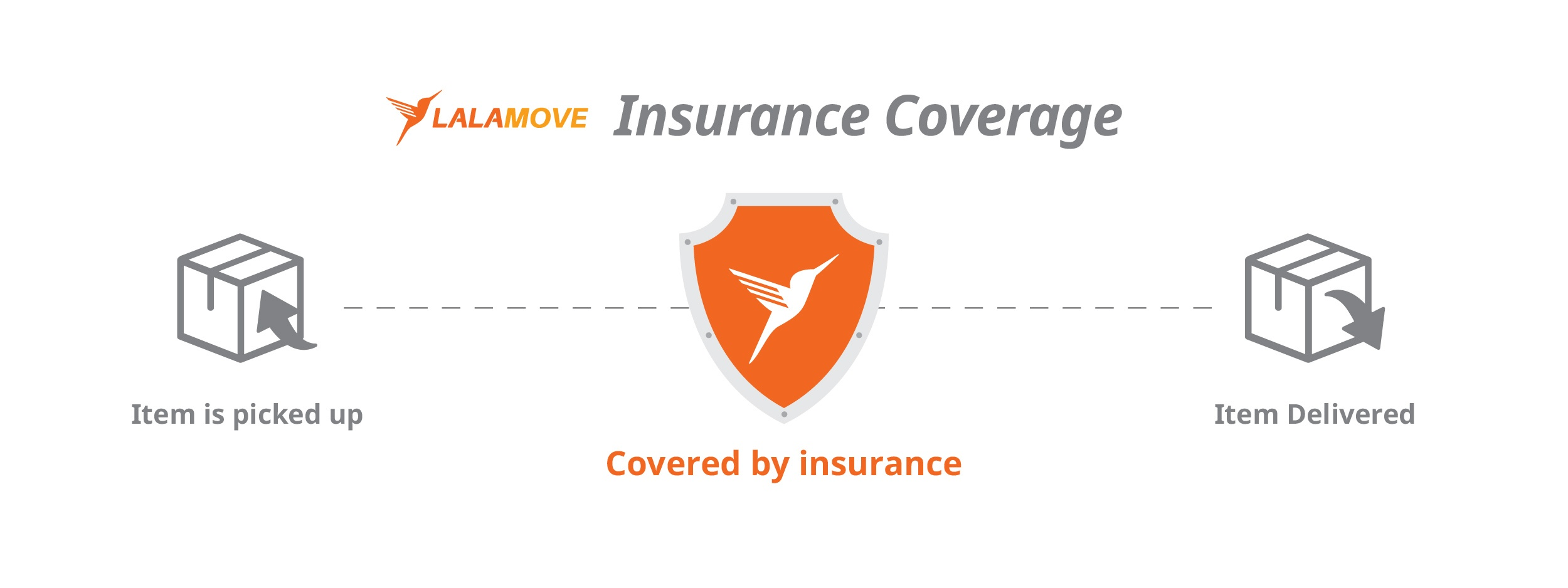 Lalamove goods insurance covered