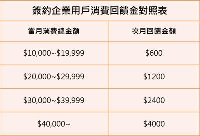 簽約企業用戶消費回饋金對照表.png