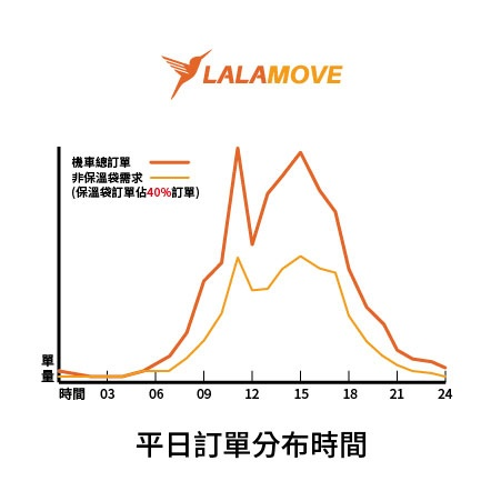 tw_20170911_blog_zh_lalabagorder-in-workingday.jpg