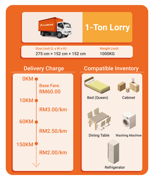 Charge and capacity for 1-ton lorry rental