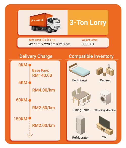 Charge and capacity for 3-ton lorry rental