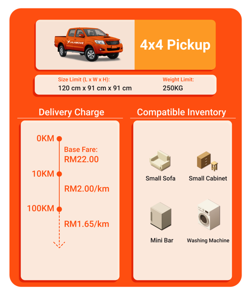 Charge and capacity for 4x4 pickup
