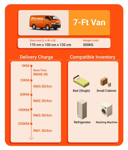Charge and capacity for 7-ft van