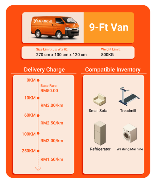 Charge and capacity for 9-ft van