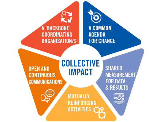 Collective-Impact_Infographic