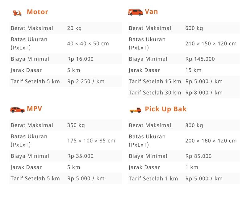 tarif dasar & jarak dasar lalamove : penyedia jasa pengiriman on demand