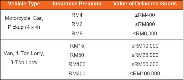 Insurance Table-4