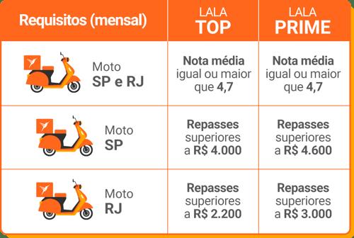 LP_Loyalty-Requisitos-Moto