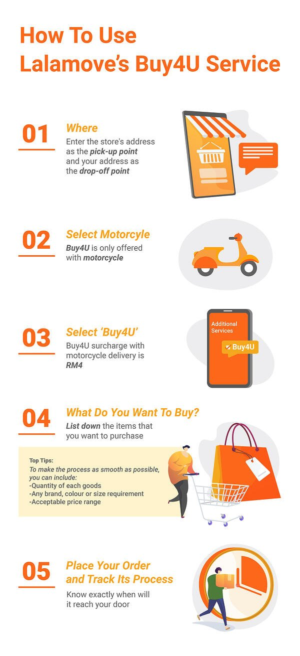 Steps to request a personal shopper with Lalamove Buy4U