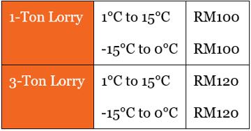 Lalamove cold truck temperature range and price