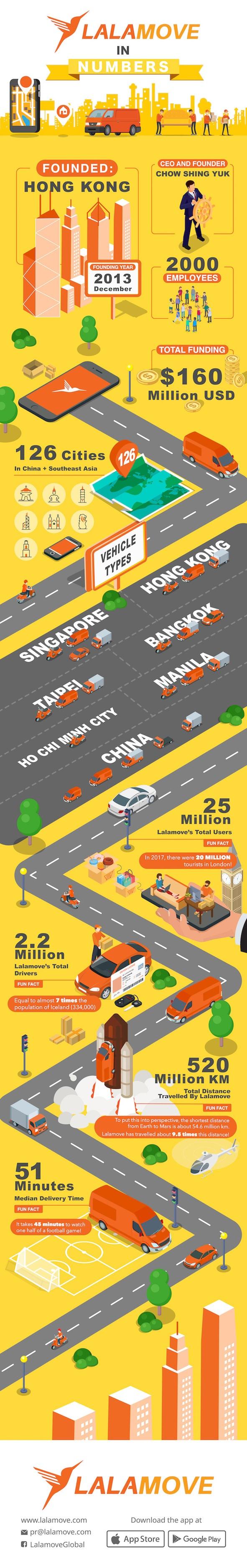 Lalamove Infographic April 2018