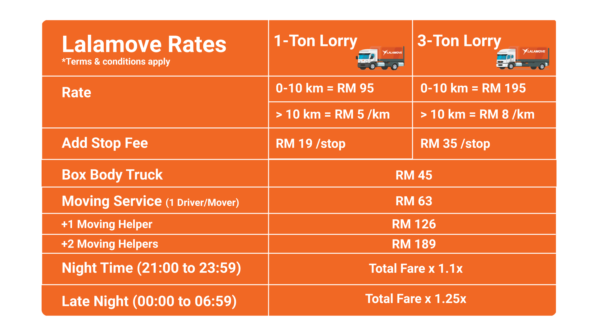 Lorry-Rate-Table (1)