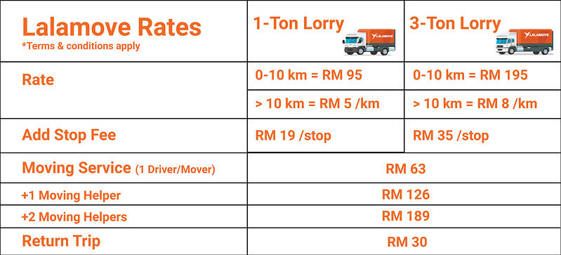 New-lorry-table (1)