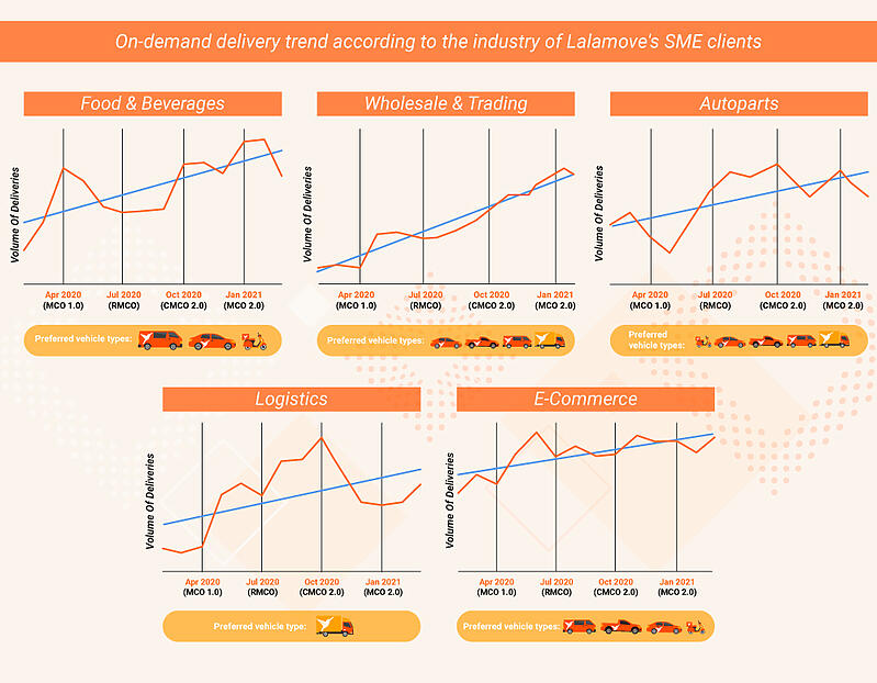 On-demand delivery trend according to  industries