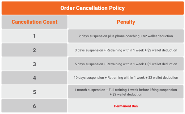 Order-Cancellation