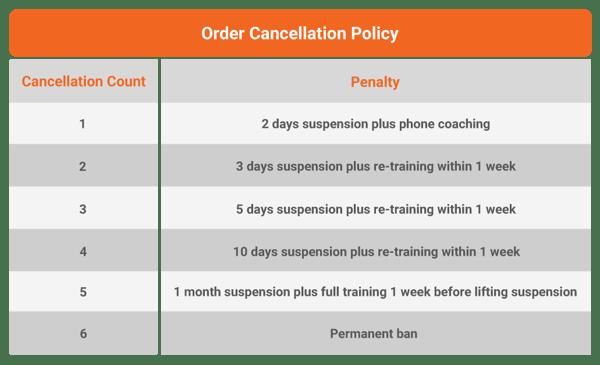 OrderCancellationPolicy