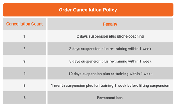 OrderCancellationPolicy