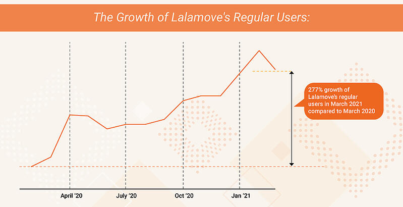The growth of Lalamove users throughout the pandemic