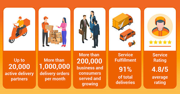 Track record of Lalamove as last mile delivery solutions