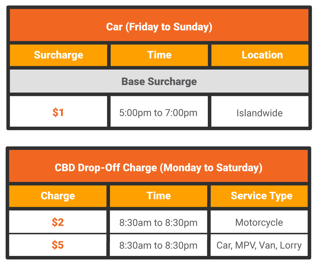 VehicleSurchargeTable-CarMPVVanLorry