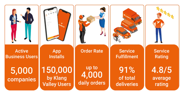 Lalamove's track record in providing last mile delivery solutions